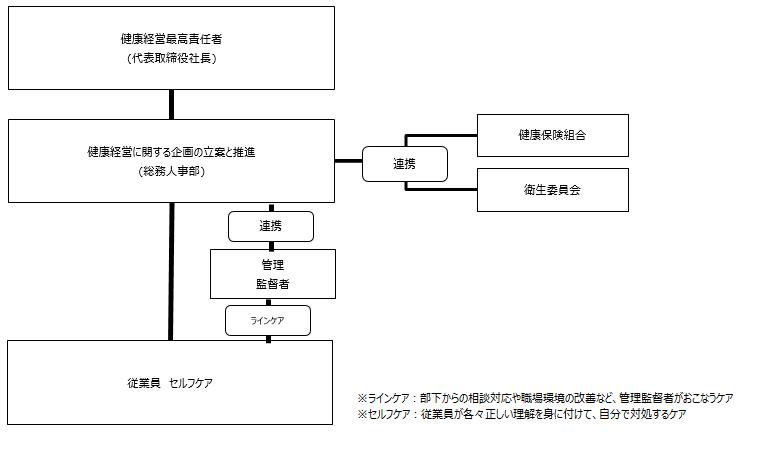 kenkoukeiei-soshikizu3